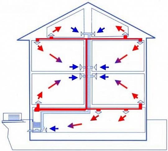 Как самостоятельно сделать отопление в своем доме 483